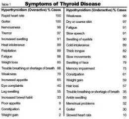 common symptoms of thyroid disease picture 3