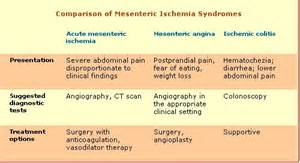 bowel ischemia symptoms picture 1
