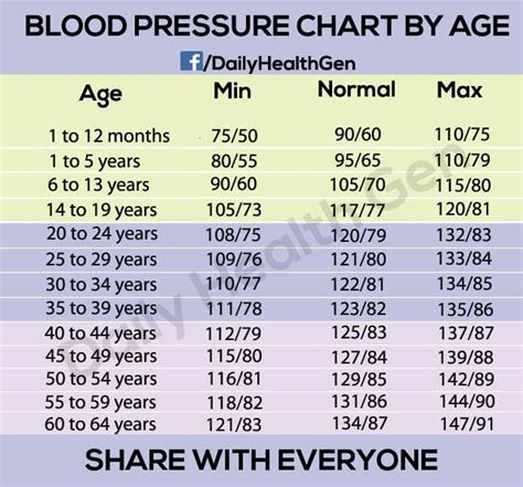 Blood pressure numbers picture 7