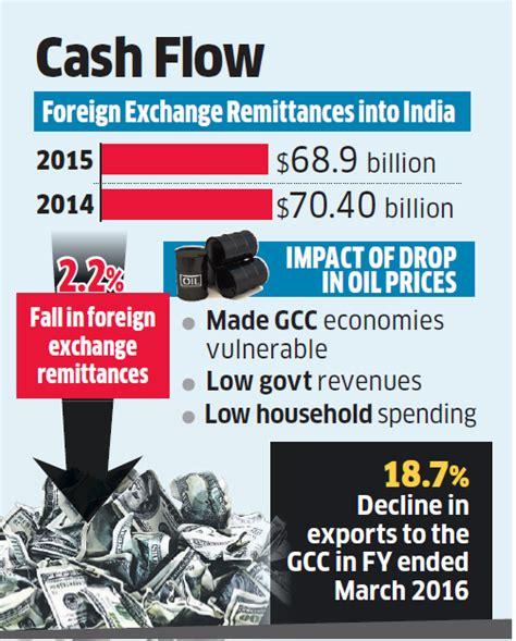 farbah oil price india picture 11