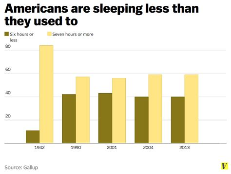 americans and sleep deprivation picture 2