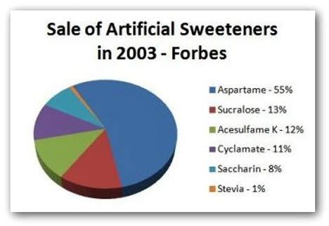 artificial sweeteners urinary tract cancer picture 14