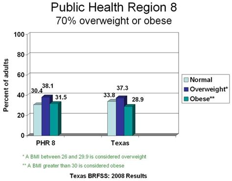 dept of health east texas obesity statistics picture 2