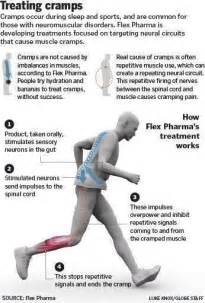 muscle cramps cure picture 1