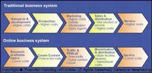 online business system picture 1