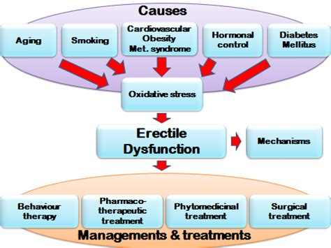 treatment for erectile dysfuntion picture 2