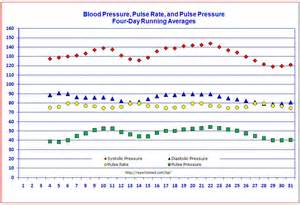 heat and blood pressure increase picture 19