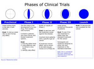 diet clinical trial medication research picture 3