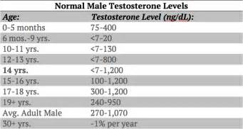 normal level of testosterone in men picture 1
