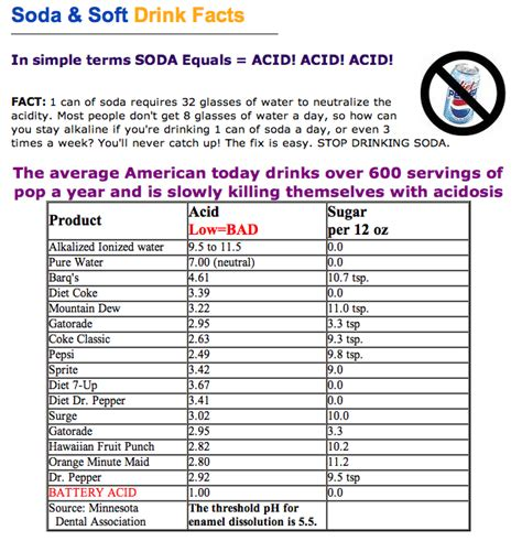 acidity in diet soft drinks picture 11