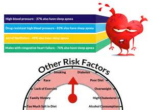 high blood pressure and cholesterol /relation with 2nd picture 1