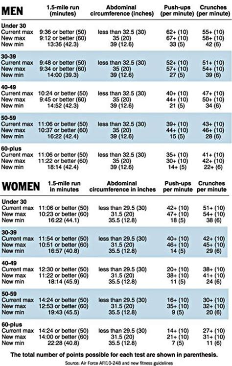 Airforce weight loss routine picture 2