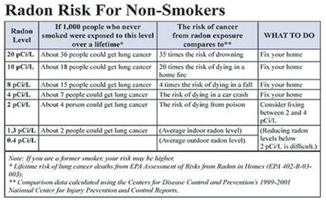 synergy of radon and cigarette smoke picture 4