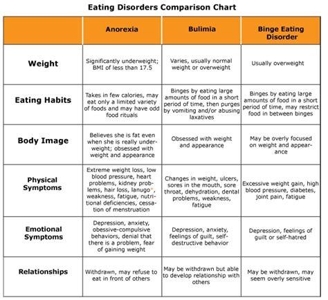 bulimia diet picture 10