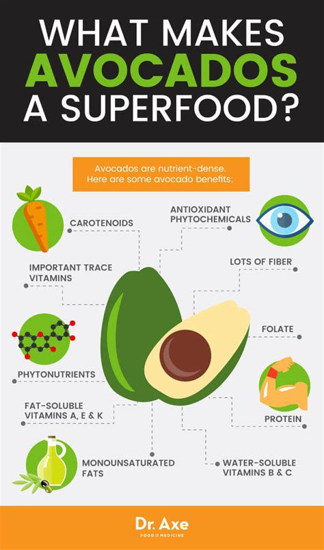 Cholesterol and avacado picture 14