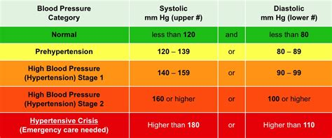 what is critical blood pressure level picture 6