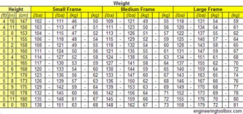 Weight loss tables for men picture 5