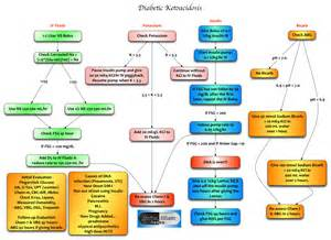 diabetic ketoacidosis picture 7