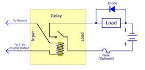 diagram picture 10