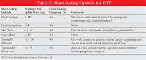 medicine that acts like opioids picture 5