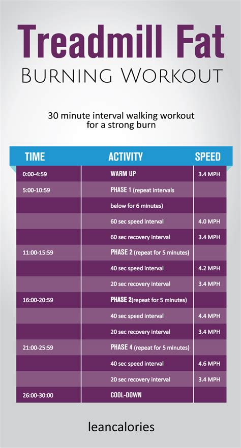 fat burning treadmill exercises picture 11