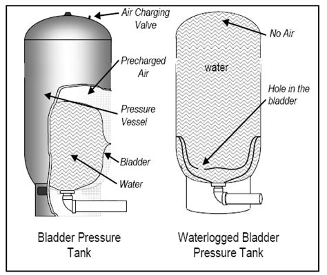 well pressure tank bad bladder picture 1