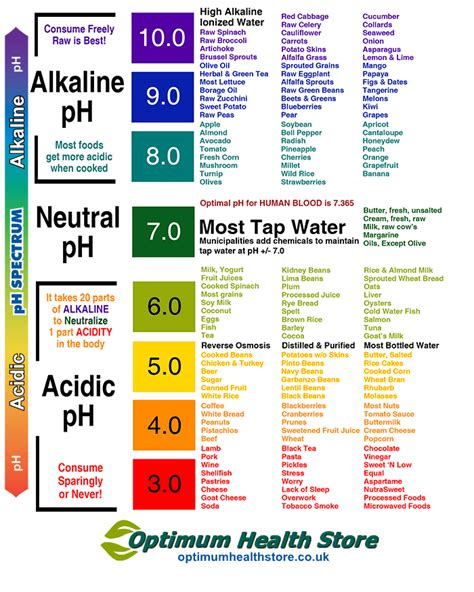can high levels of alkaline cure herpes? picture 11