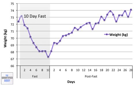 testosterone rapid weight loss picture 5