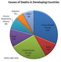 cdc report deaths due to diet and lifestyle picture 15