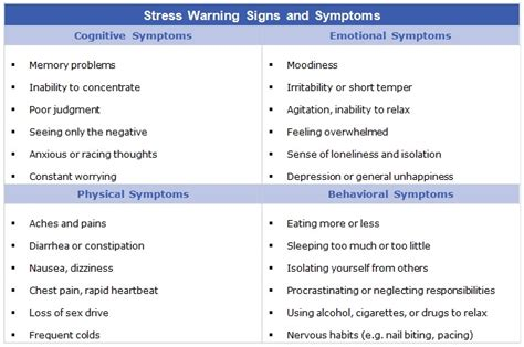 advocare symptoms of anxiety and stress picture 4