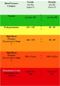 blood pressure low numbers on top and bottom picture 3
