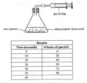 a reason why hydrochloric acid is produced in picture 1
