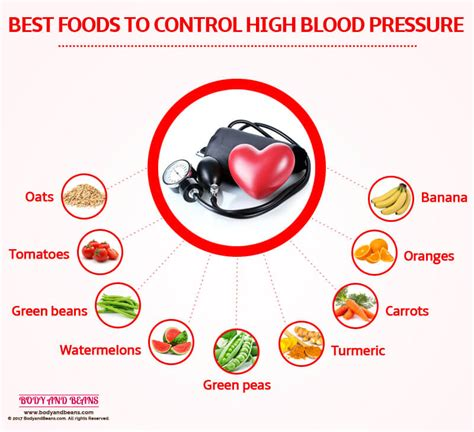 Diet to control blood pressure picture 3