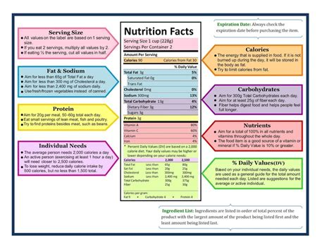 Cholesterol dietary information picture 1