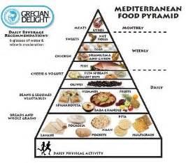 meditrainian diet picture 10