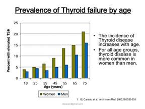 high thyroid in middle aged men picture 2