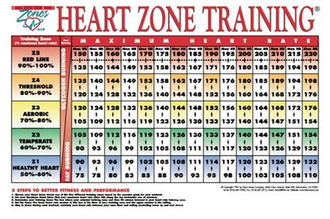 target aerobic heartrate for weight loss picture 6