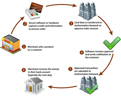 credit card processing as a business from home picture 8