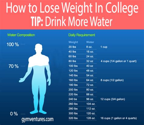 how much water weight will i loose on picture 6