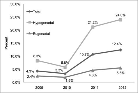 testosterone replacement follow up picture 7