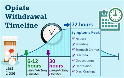 testosterone helps with opiate withdrawal picture 5