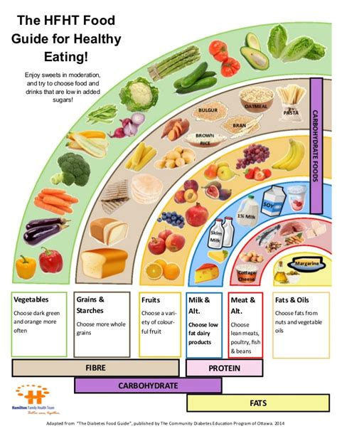 food guides for diabetics picture 1