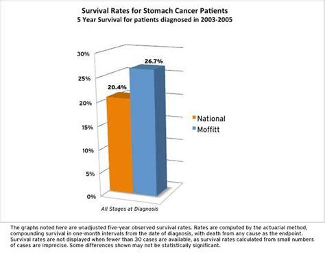 colon cancer survival rates picture 9