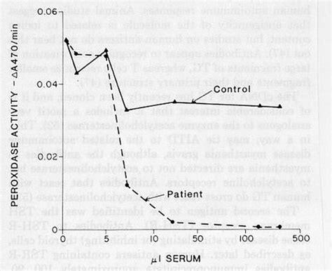 antibody test autoimmune disease thyroid disease picture 9