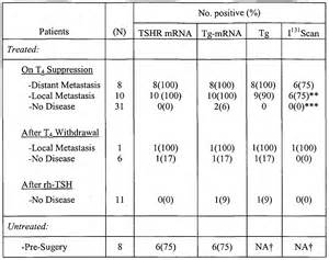 thyroid cancer and tsh levels picture 2