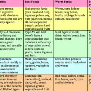 blood type diet plan picture 2