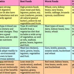 blood type diet plan picture 2