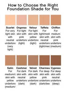 list of what foundation is good for your picture 5
