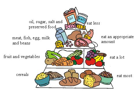 balanced nutritional diet picture 18