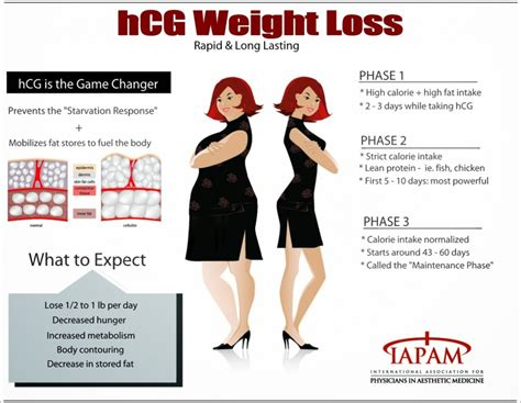 does taking hcg shot for weight loss make you pregnant picture 2